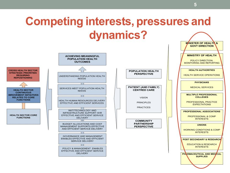 Competing interests, pressures and dynamics