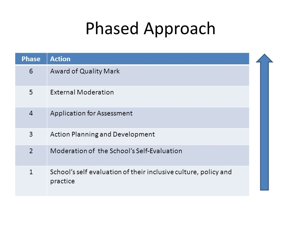 Phased Approach Phase Action 6 Award of Quality Mark 5