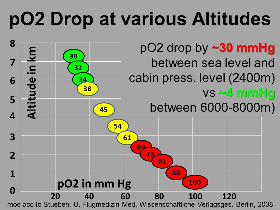 pO2 Drop at various Altitudes