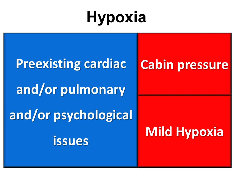 Preexisting cardiac and/or pulmonary and/or psychological issues