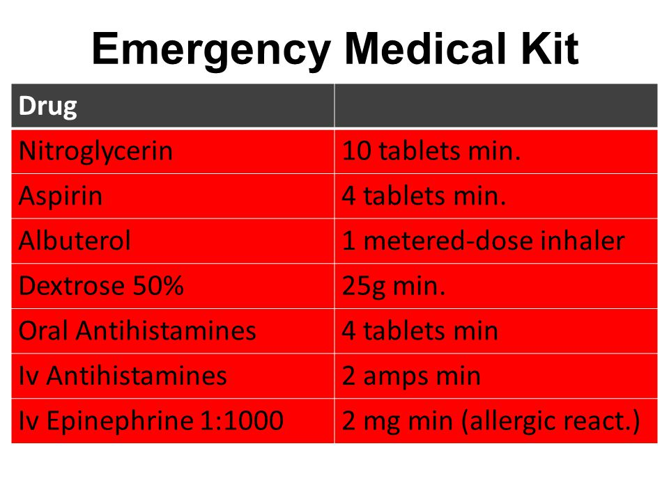 Emergency Medical Kit Drug Nitroglycerin 10 tablets min. Aspirin