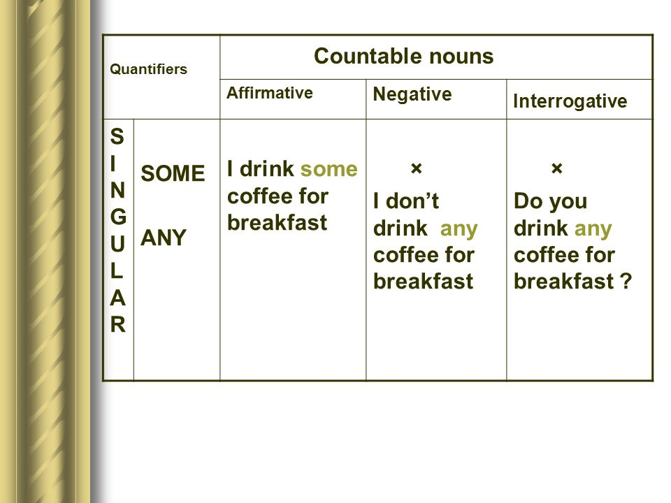Countable nouns SINGULAR SOME ANY I drink some coffee for breakfast ×