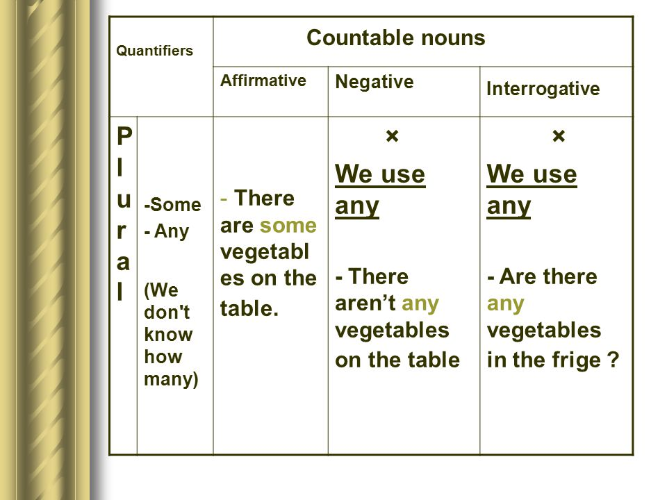 Countable nouns Plural × We use any