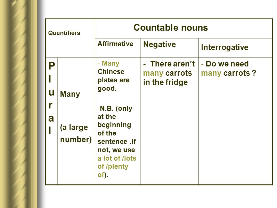 Countable nouns Plural Negative Interrogative Many (a large number)