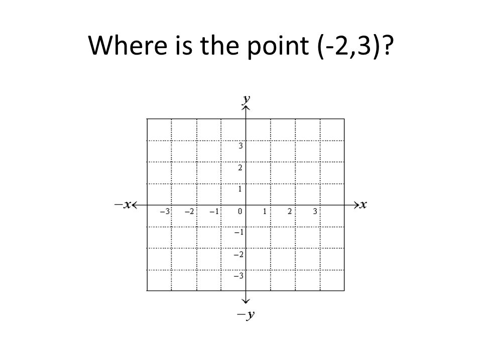Where is the point (-2,3)