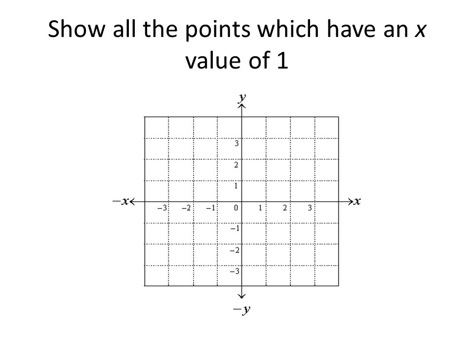 Show all the points which have an x value of 1