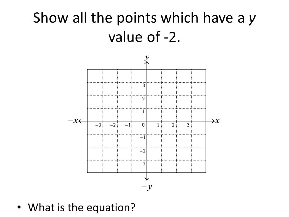 Show all the points which have a y value of -2.
