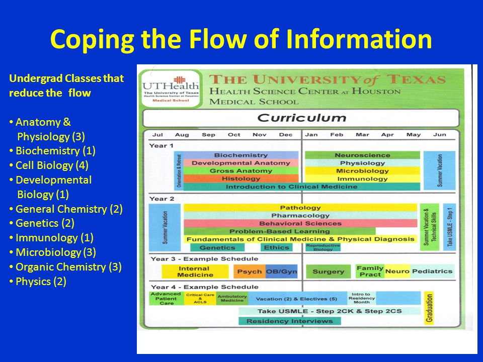 Coping the Flow of Information