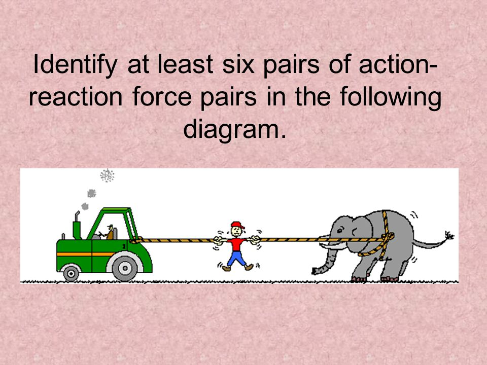 Identify at least six pairs of action-reaction force pairs in the following diagram.