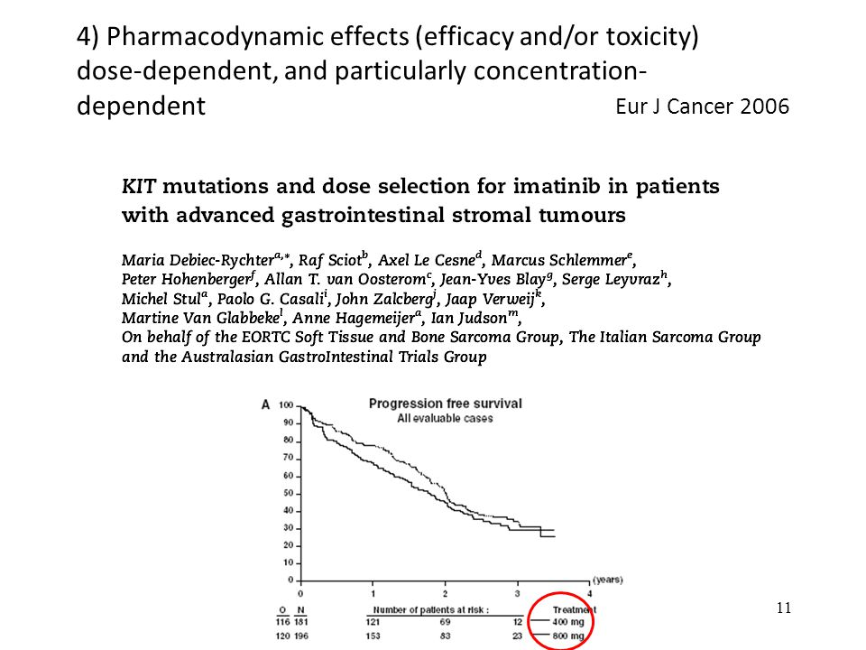 4) Pharmacodynamic effects (efficacy and/or toxicity) dose-dependent, and particularly concentration-dependent