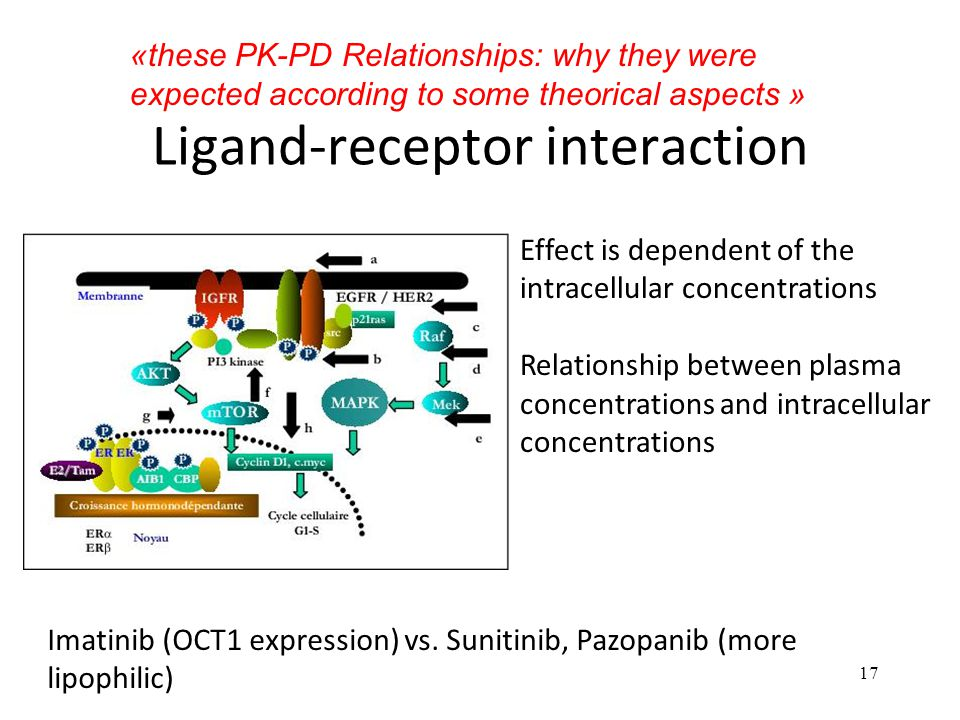 Ligand-receptor interaction