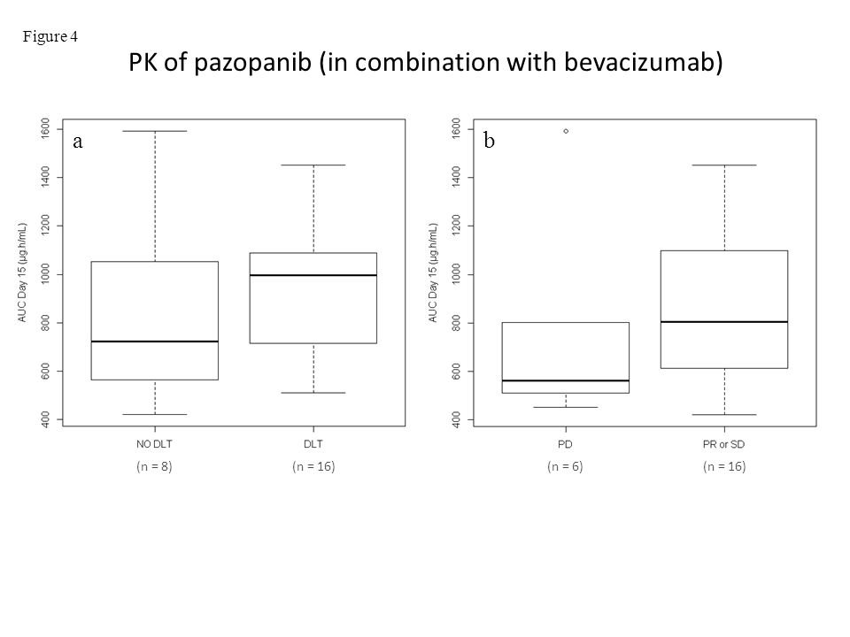 PK of pazopanib (in combination with bevacizumab)