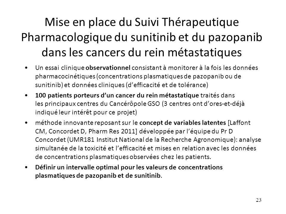 Mise en place du Suivi Thérapeutique Pharmacologique du sunitinib et du pazopanib dans les cancers du rein métastatiques