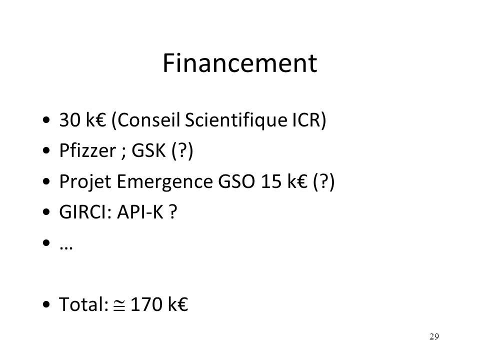 Financement 30 k€ (Conseil Scientifique ICR) Pfizzer ; GSK ( )
