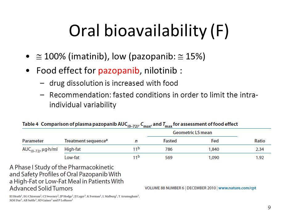 Oral bioavailability (F)