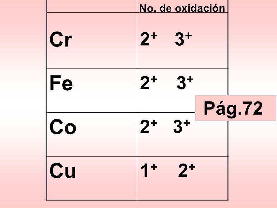 Cr 2+ 3+ Fe Co 2+ 3+ Cu 1+ 2+ No. de oxidación Pág.72