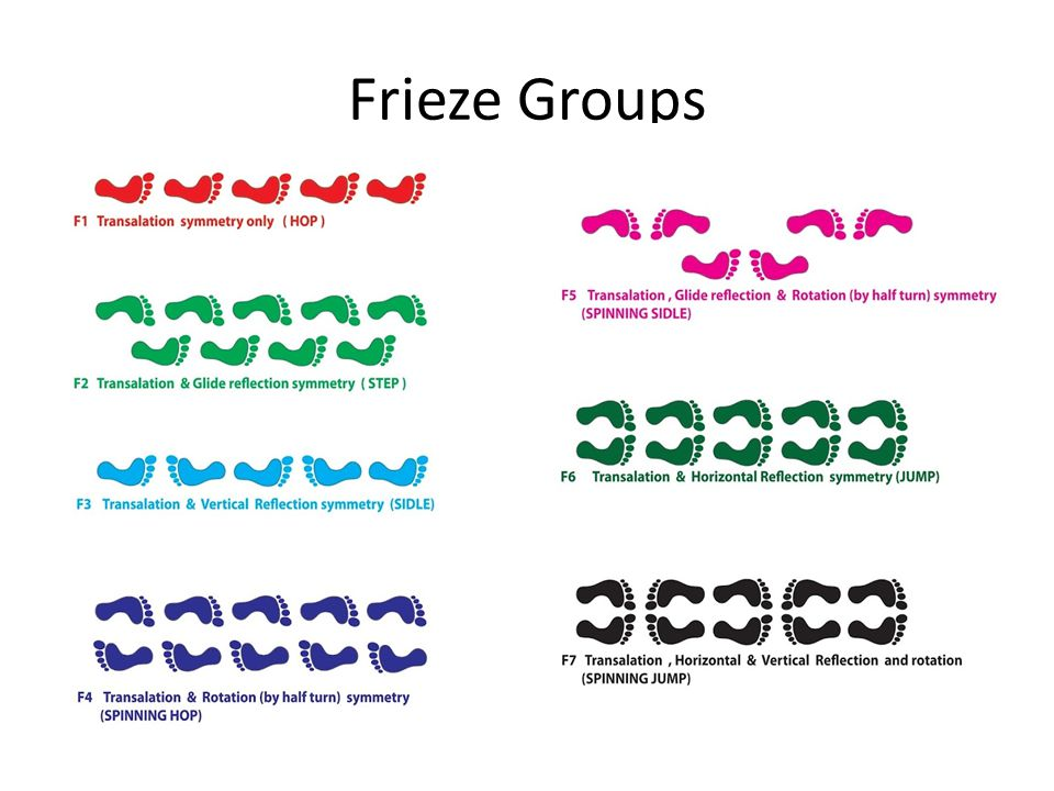 Frieze Groups
