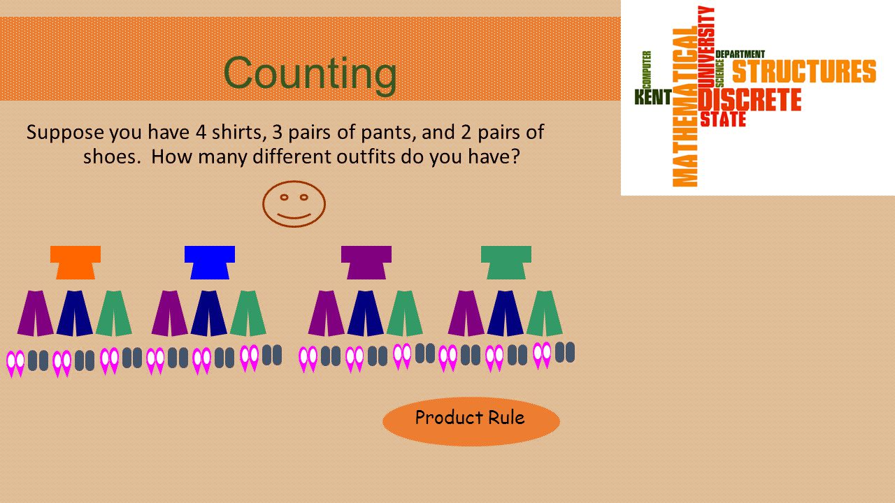 Counting Suppose you have 4 shirts, 3 pairs of pants, and 2 pairs of shoes. How many different outfits do you have