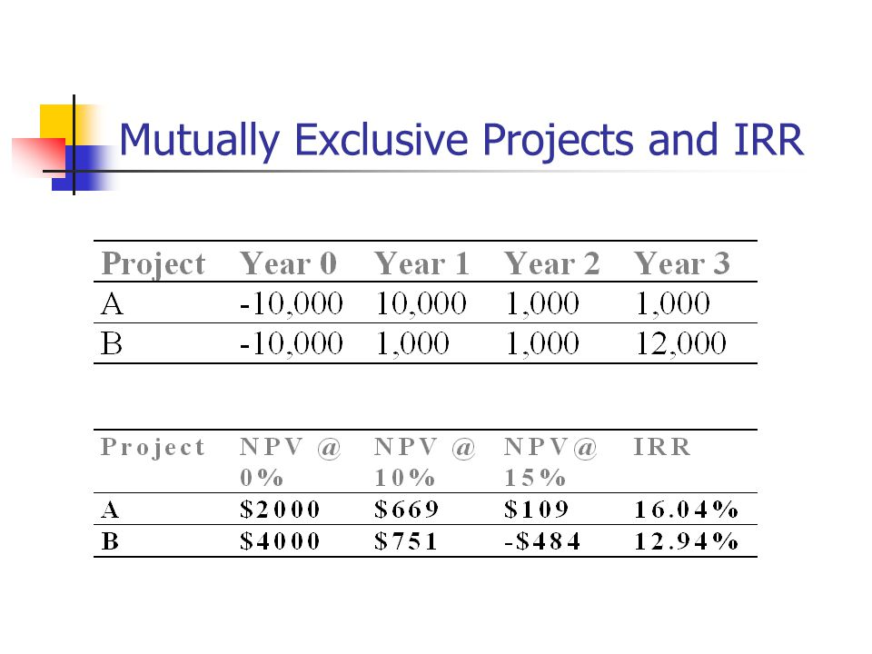Mutually Exclusive Projects and IRR
