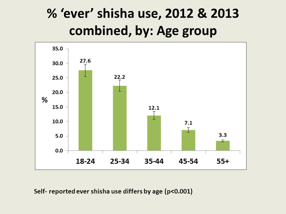 % 'ever' shisha use, 2012 & 2013 combined, by: Age group