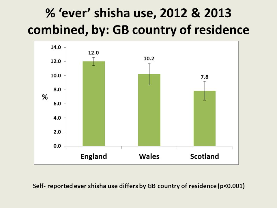 % 'ever' shisha use, 2012 & 2013 combined, by: GB country of residence