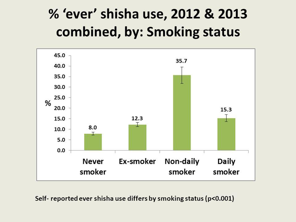 % 'ever' shisha use, 2012 & 2013 combined, by: Smoking status