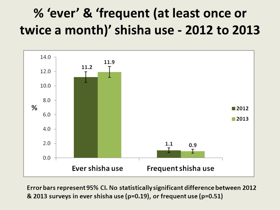 % 'ever' & 'frequent (at least once or twice a month)' shisha use - 2012 to 2013