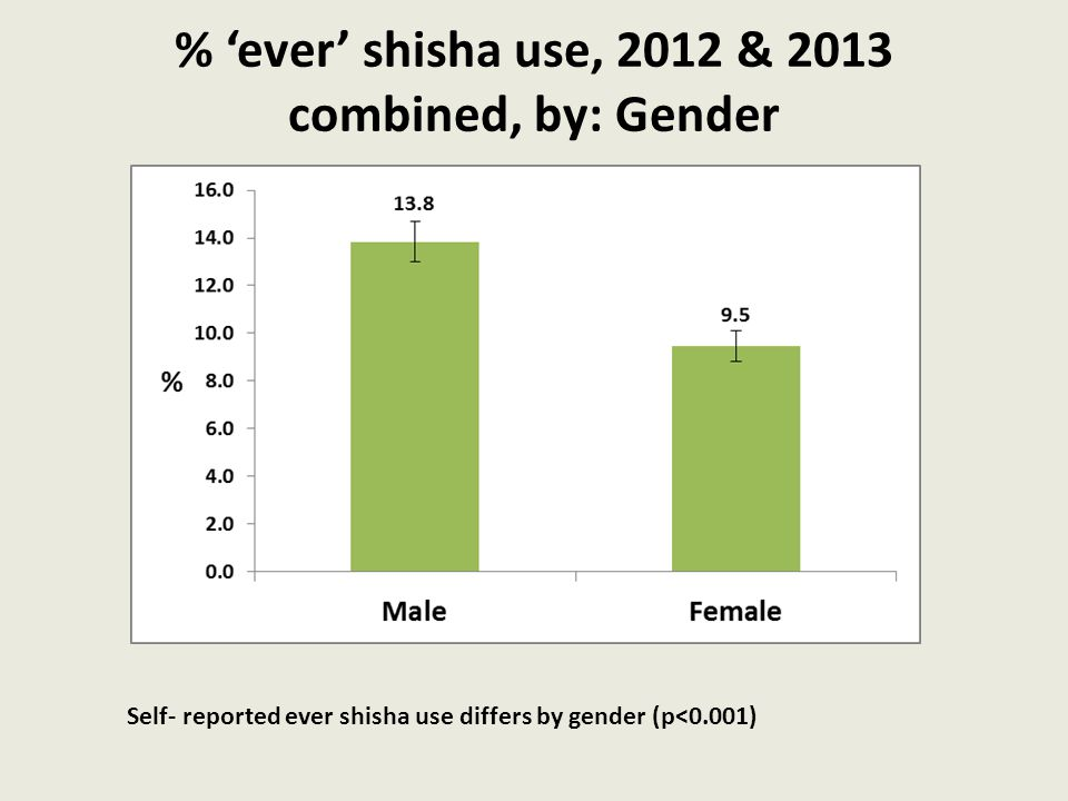 % 'ever' shisha use, 2012 & 2013 combined, by: Gender