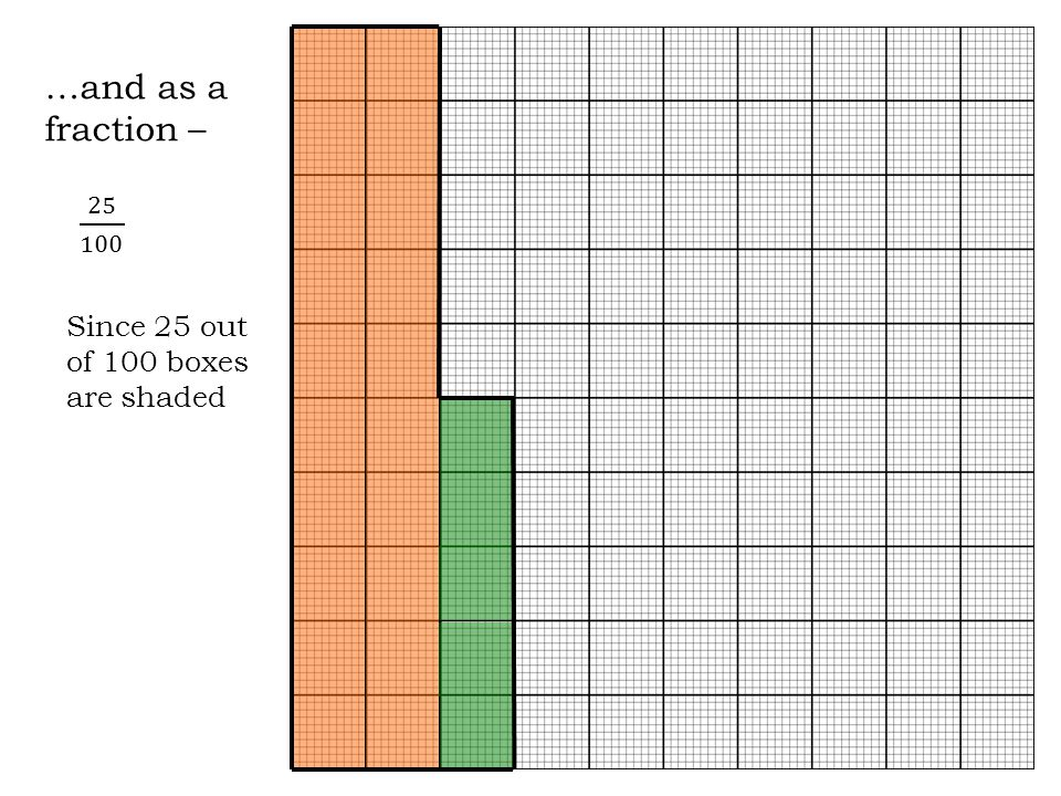 …and as a fraction – 25 100 Since 25 out of 100 boxes are shaded
