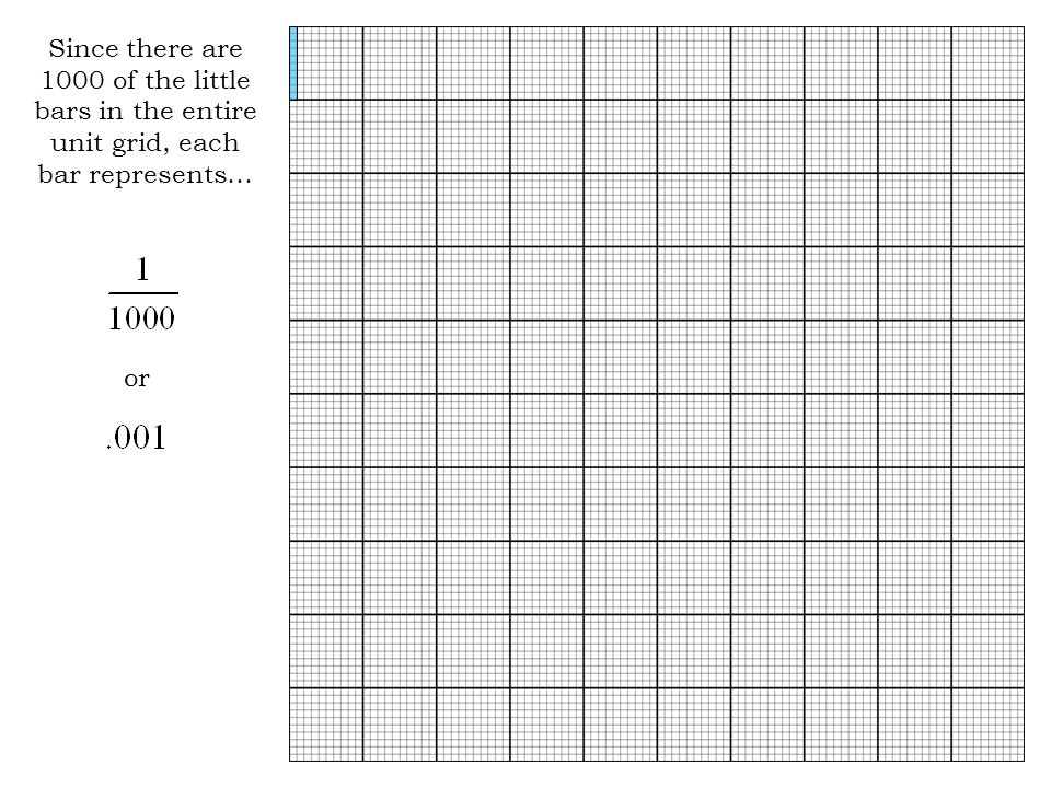 Since there are 1000 of the little bars in the entire unit grid, each bar represents…