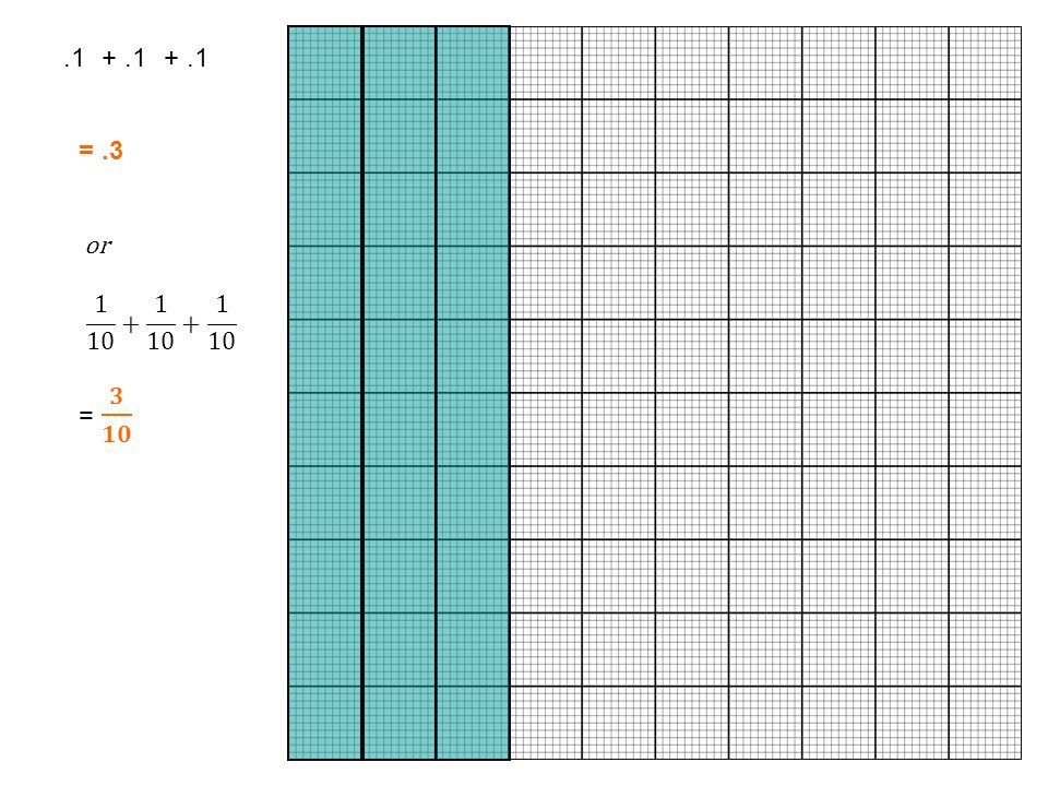 .1 + .1 + .1 = .3 or 1 10 + 1 10 + 1 10 = 𝟑 𝟏𝟎