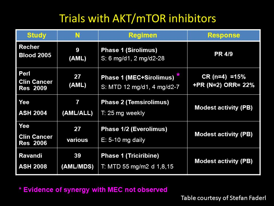 Trials with AKT/mTOR inhibitors