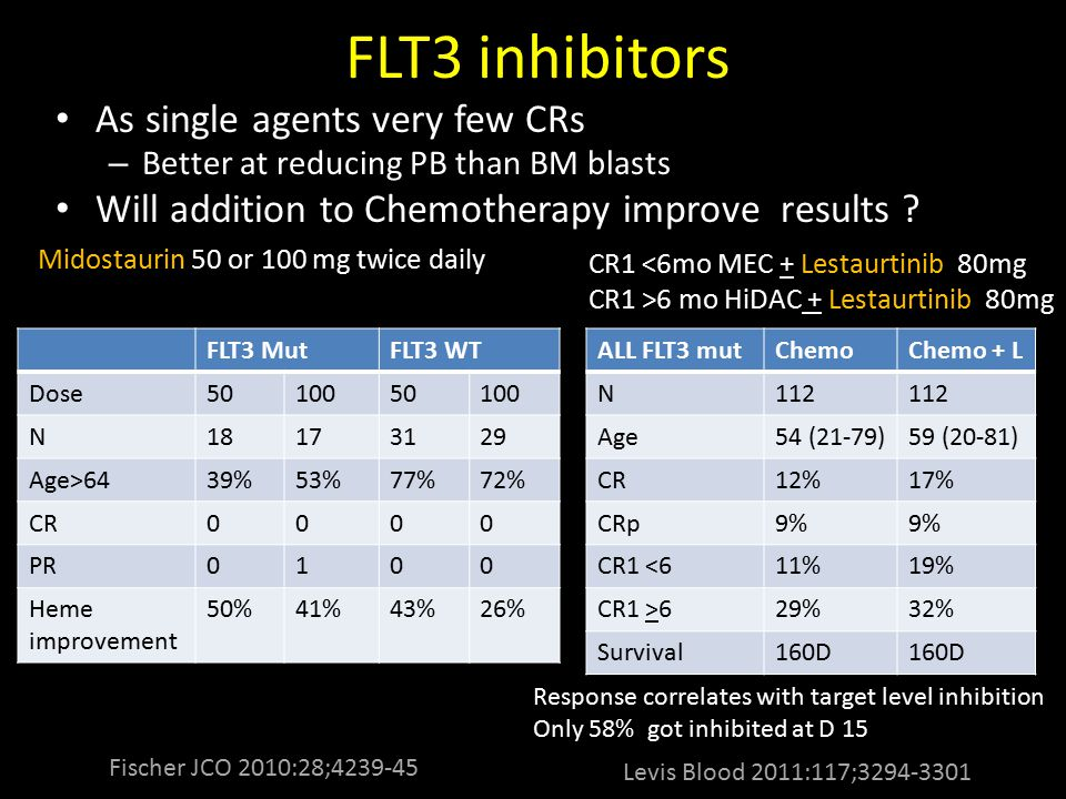 FLT3 inhibitors As single agents very few CRs