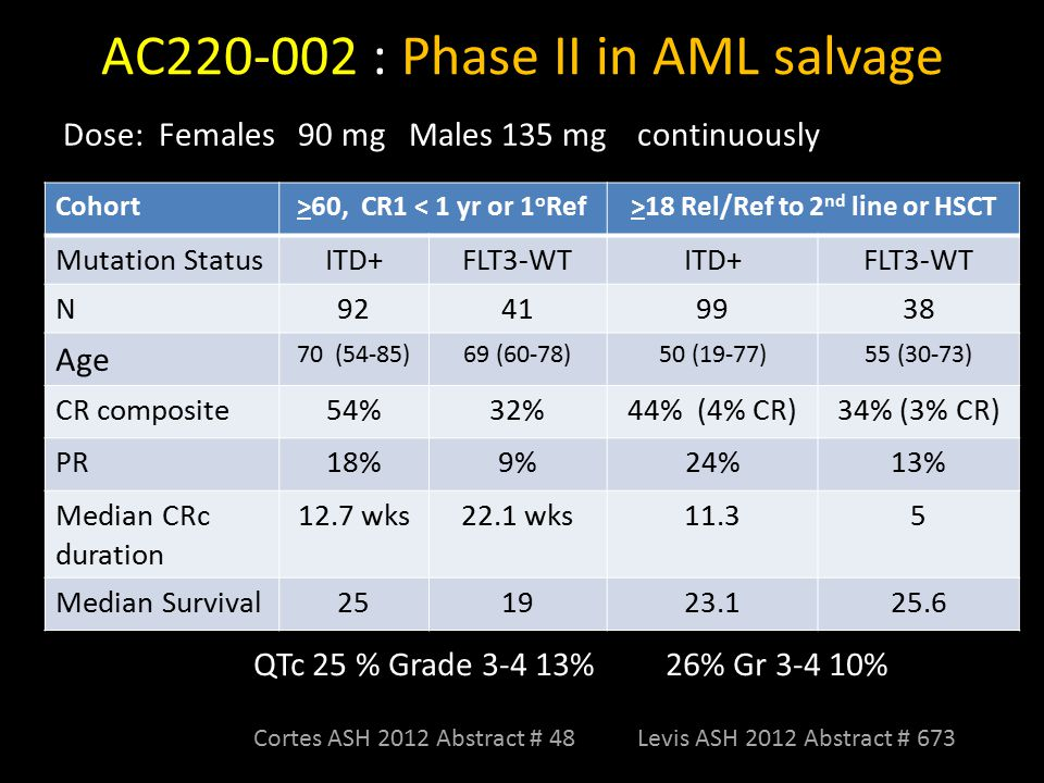 AC220-002 : Phase II in AML salvage