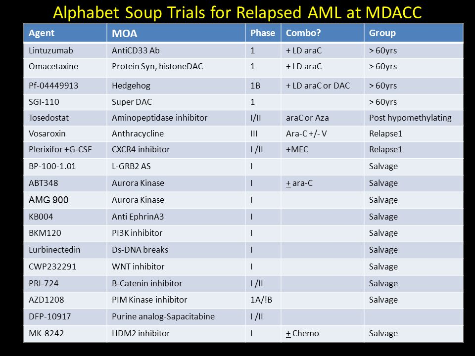 Alphabet Soup Trials for Relapsed AML at MDACC
