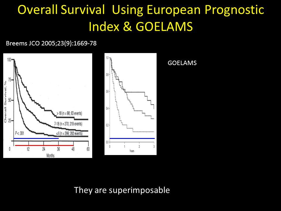 Overall Survival Using European Prognostic Index & GOELAMS