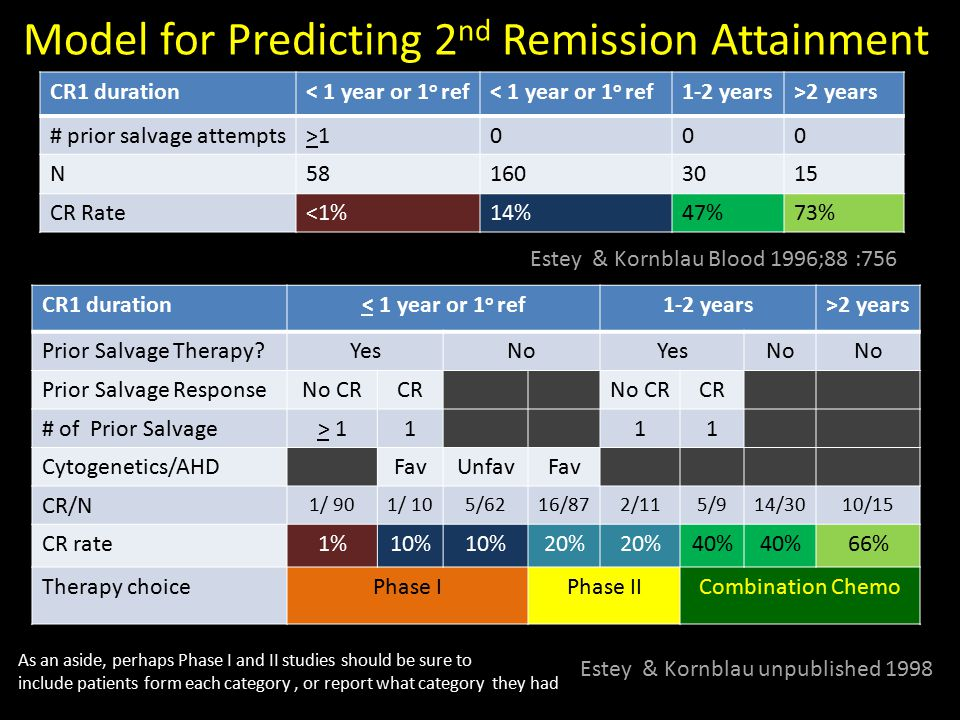 Model for Predicting 2nd Remission Attainment
