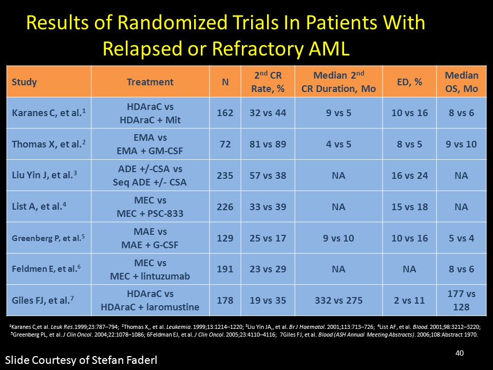 Results of Randomized Trials In Patients With Relapsed or Refractory AML
