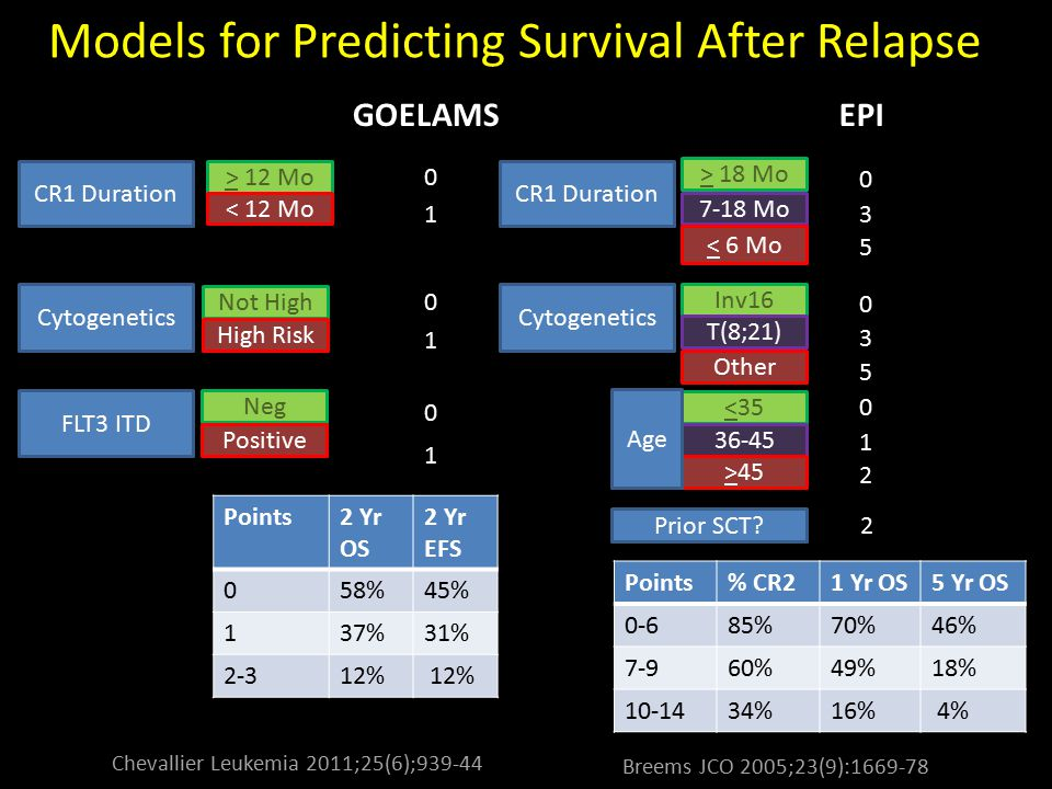 Models for Predicting Survival After Relapse