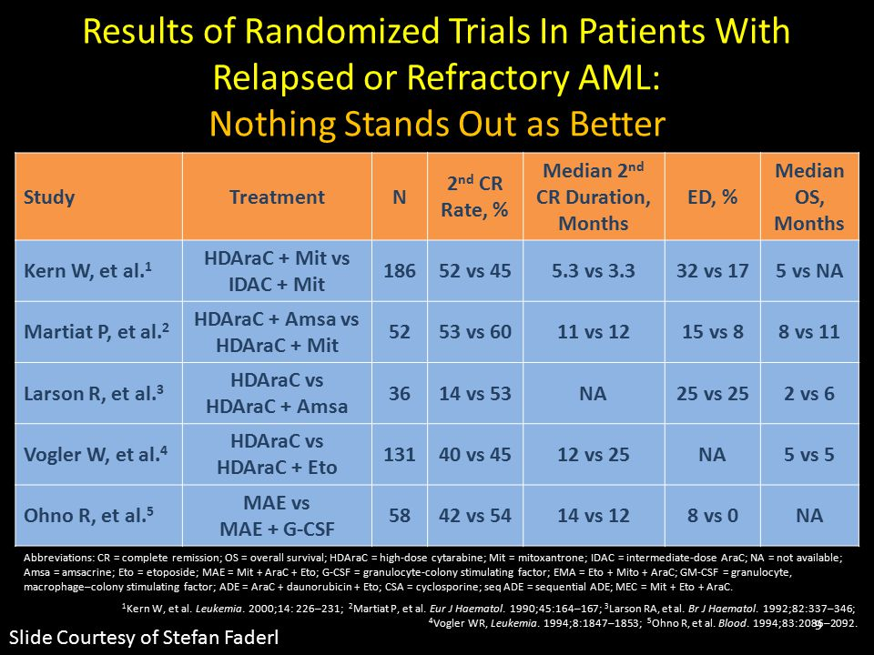 Results of Randomized Trials In Patients With Relapsed or Refractory AML: Nothing Stands Out as Better