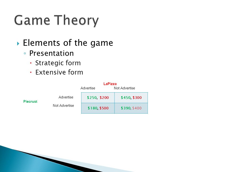 Game Theory Elements of the game Presentation Strategic form