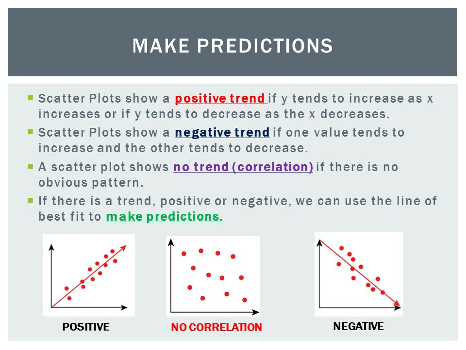 Make Predictions Scatter Plots show a positive trend if y tends to increase as x increases or if y tends to decrease as the x decreases.
