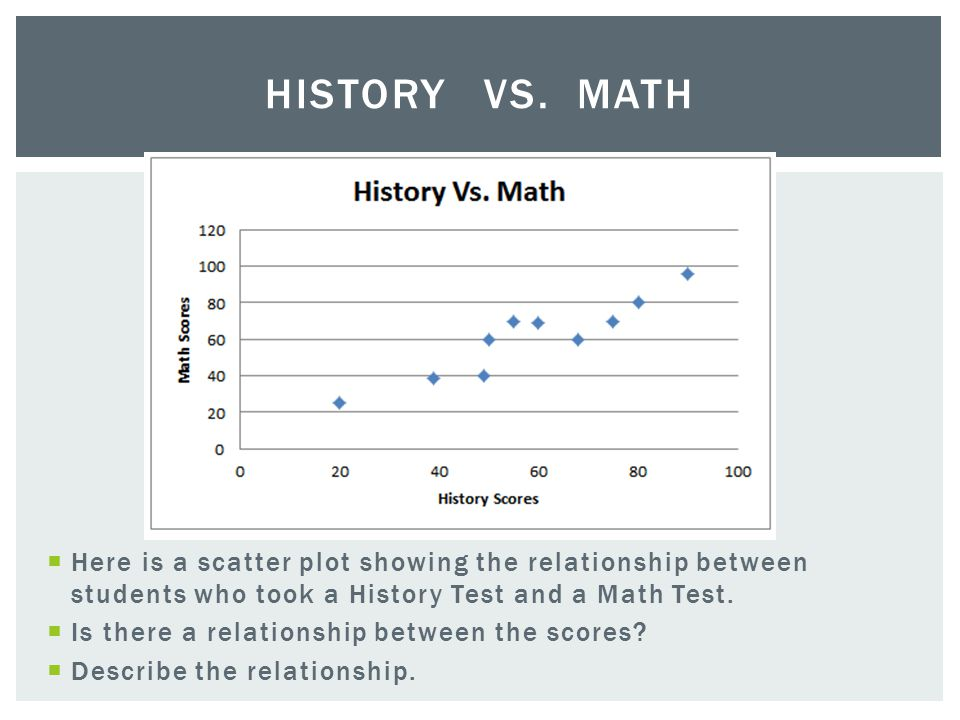 History Vs. Math Here is a scatter plot showing the relationship between students who took a History Test and a Math Test.