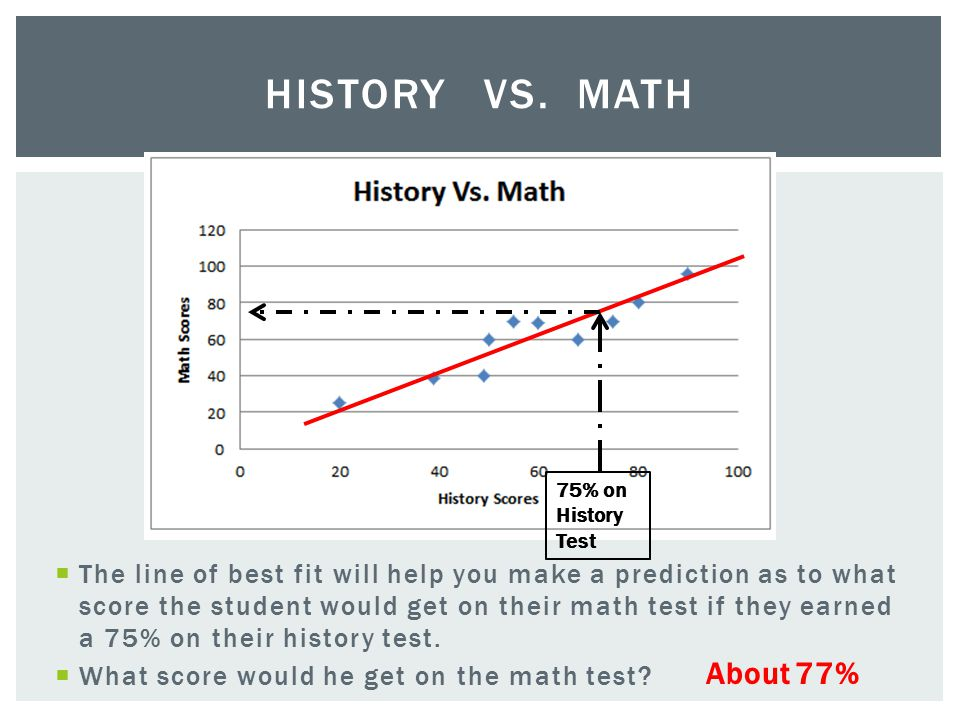 History Vs. Math 75% on History Test.