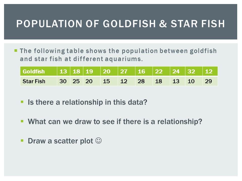 Population of Goldfish & Star fish