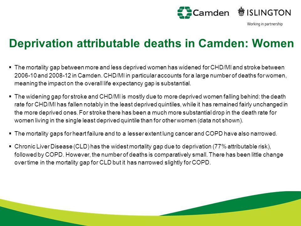 Deprivation attributable deaths in Camden: Women