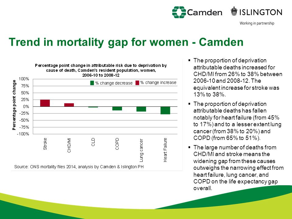 Trend in mortality gap for women - Camden