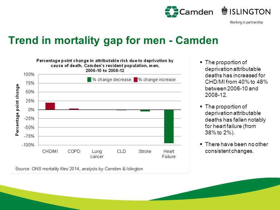Trend in mortality gap for men - Camden