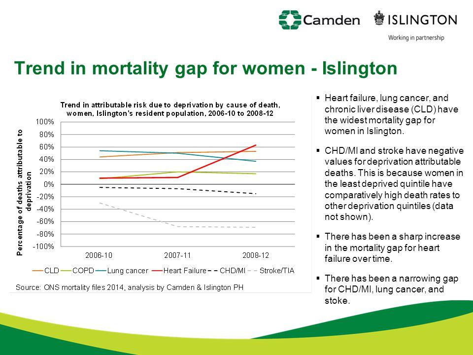 Trend in mortality gap for women - Islington