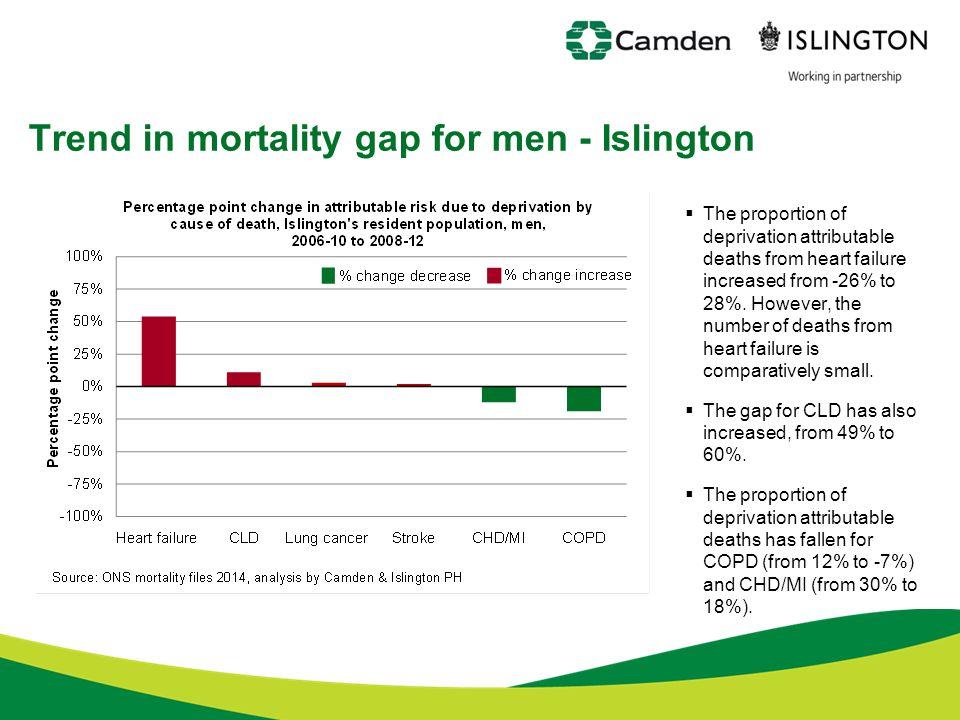Trend in mortality gap for men - Islington
